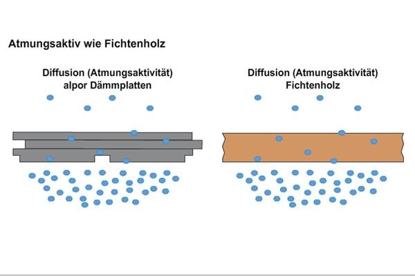 Diffusionsoffen wie Fichtenholz