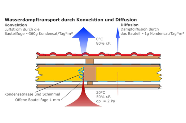 Luftundichtigkeit und Kondenswasser