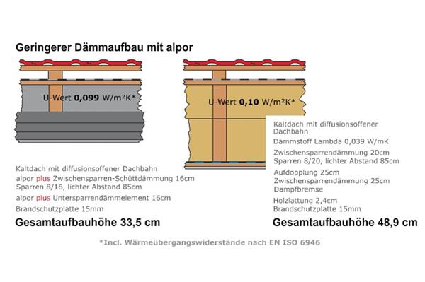 mit alpor plus wertvolle Wohnfläche gewinnen
