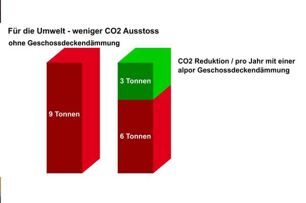 2-3 Tonnen CO2 mit einer alpor Geschossdeckendämmung einsparen