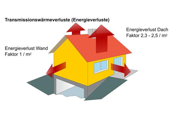 Wärme steigt auf - die Dachdämmung ist besonders wichtig